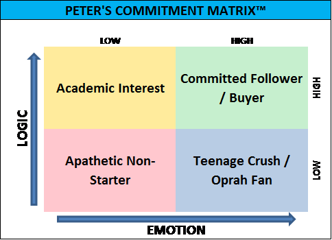 Peter's Commitment Matrix